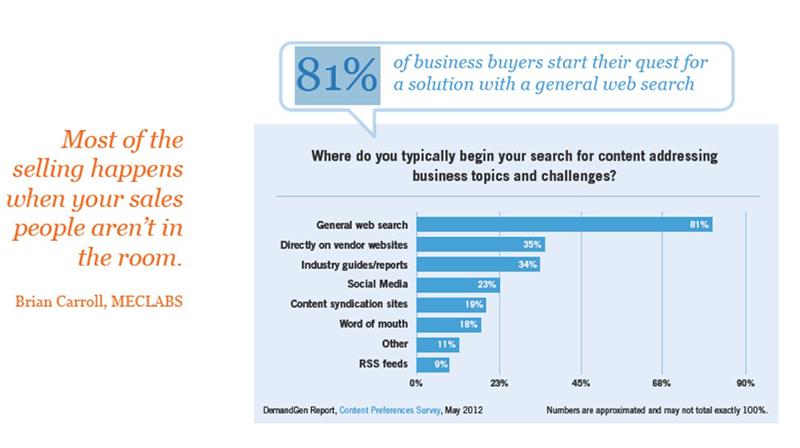 Sales-Start-On-The-Web-Via-Search-Engines